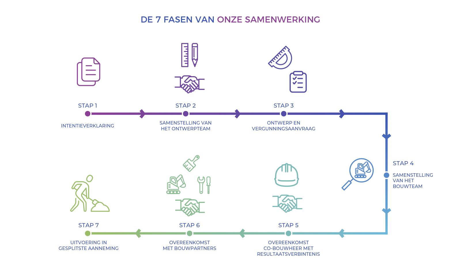 DA_co-bouwheer_7_fasen_van_samenwerking