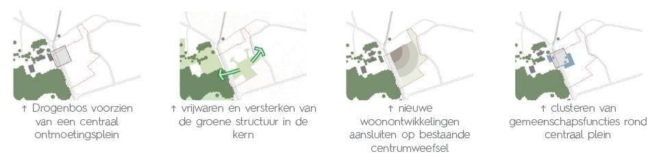 D+A_studiebureau_RP_Drogenbos_RUP_Centrum_ruimtelijke concepten