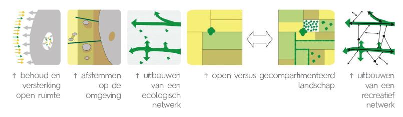 D+A_studiebureau_RP_Sint-Pieters-Leeuw_RUP Open ruimte_ruimtelijke concepten